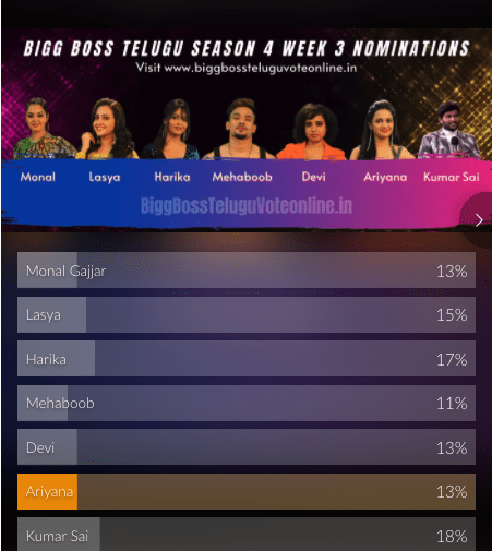 bigg-boss-4-telugu-week3-voting-results